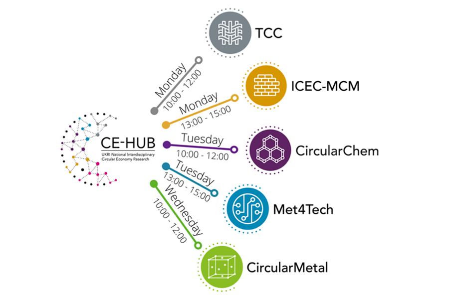 CE-Hub centres graphic